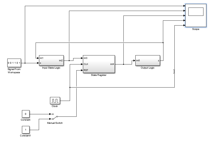 moore machine simulink