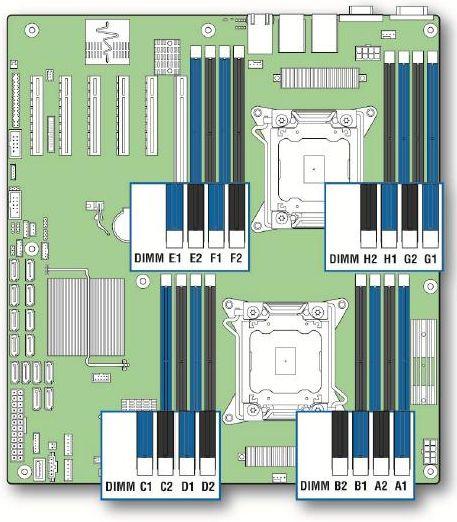 S2600CP - Slots de Memória