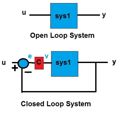Matlab By Examples Simulation Of A Closed Loop System With A Controller