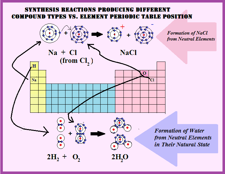 Chemical reactions and the periodic table learning chemistry easily table is directly related to the likelihood of a reaction happening and even what kind of compound will be formed from a combination of elements urtaz Images