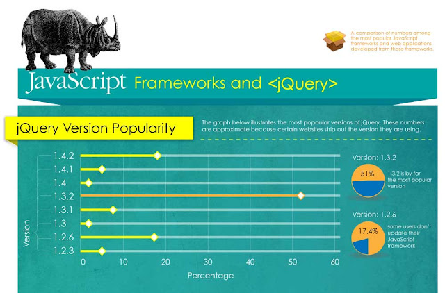JavaScript Frameworks and jQuery
