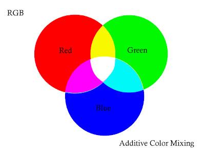 RGB Additive Colour Mixing