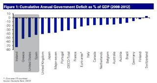 Déficit acumulado por los gobierno 2008/2012