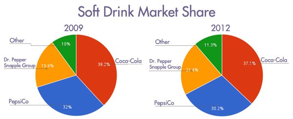 sprite soft drink market in india Consumption of soft drink in india  brands thums up coke maaza fanta sprite limca  cola has acquired a major soft drink market by buying out local brands like .