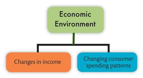 economic environment in marketing