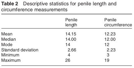 condom size and facts: Erect penile length and circumference ...