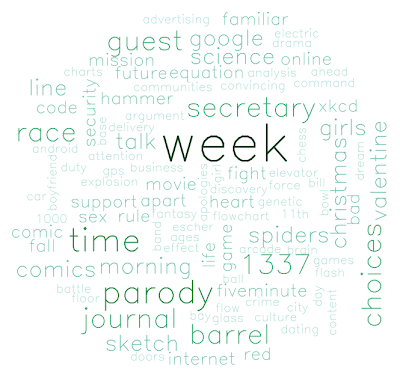 Word Cloud in R