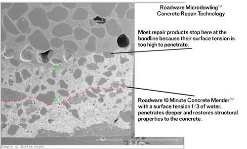 Microdoweling Concrete Repair Technology