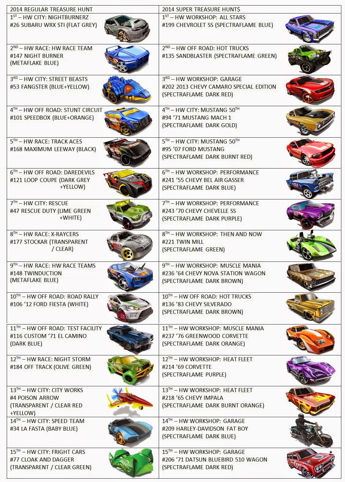 Kelvinator21's Hot Wheels