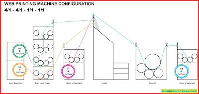 Konfigurasi Web 16-Halaman