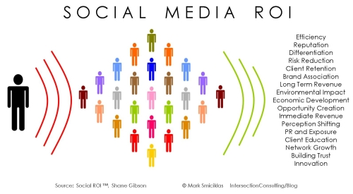 ROI médias sociaux