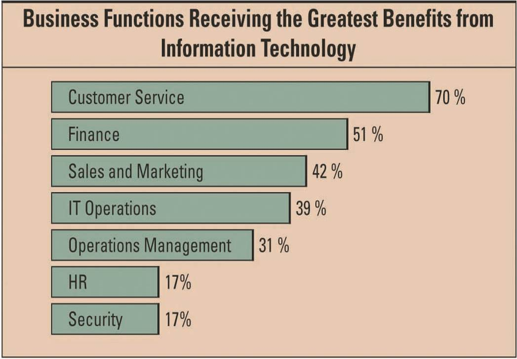 information technology in business Computers and information systems are essential parts of every business today like accounting and legal, every business needs to invest in technology to compete.