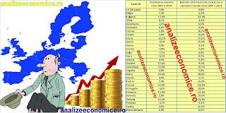 Cu cât a crescut economia României și a statelor UE din 2007 încoace și cu cât a scăzut rata riscului de sărăcie