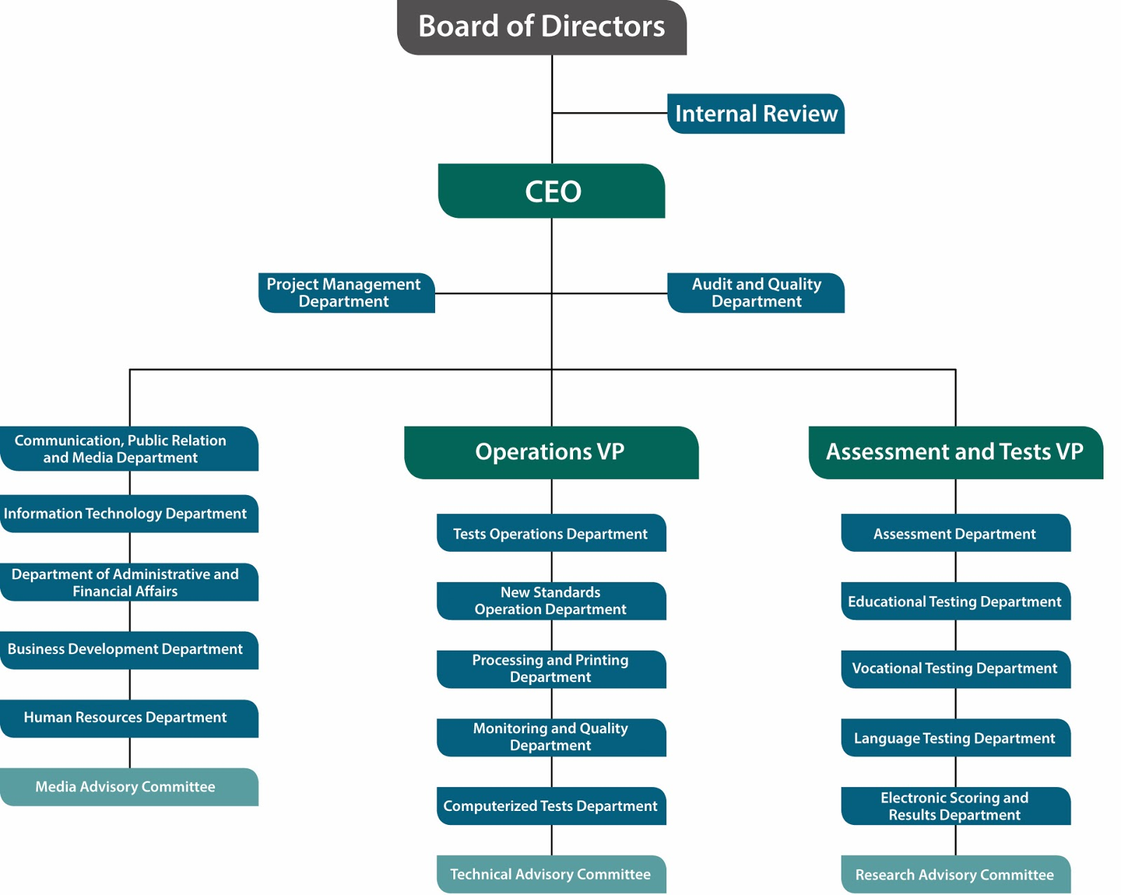 organisational structure An organizational structure defines the scope of acceptable behavior within an organization, its lines of authority and accountability, and to some extent the organization's relationship with its external environment.