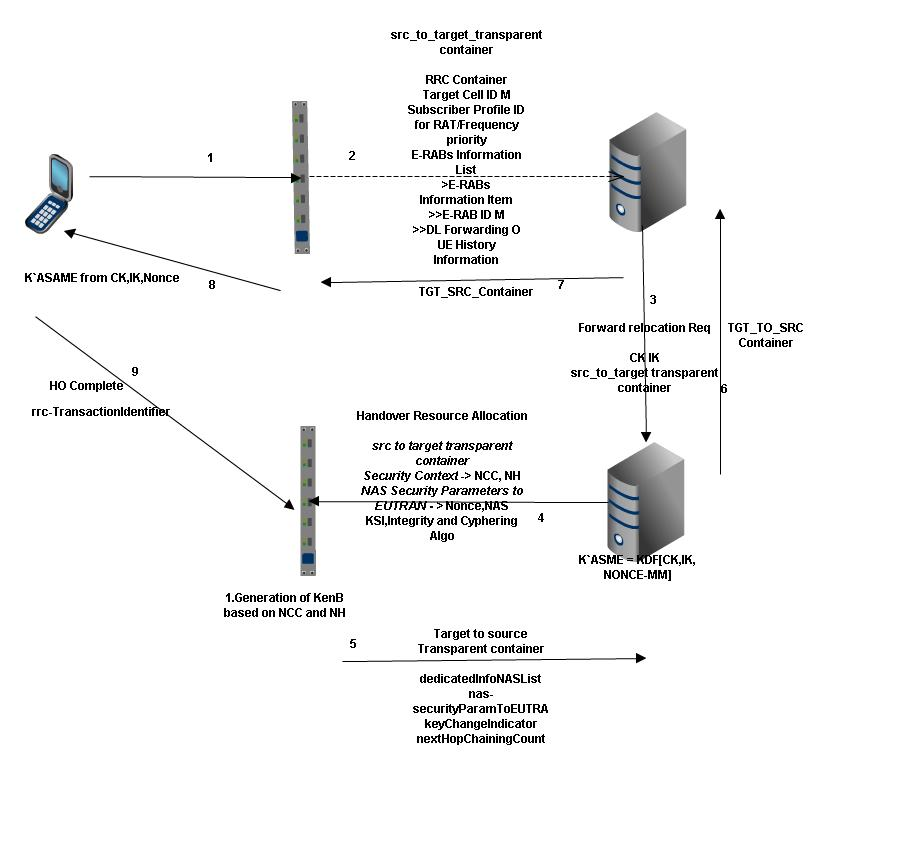 lte telecommunication Lte wireless networking acronym guide this list is provided as a resource to help understand the acronyms in the wireless networking world.