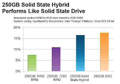 Seagate Momentus® XT Solid State Hybrid Drives Review graph