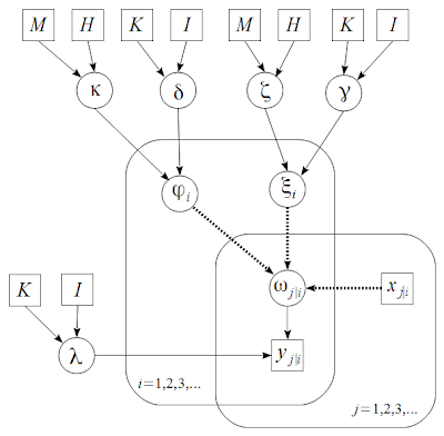 Diagrams for hierarchical models – we need your opinion