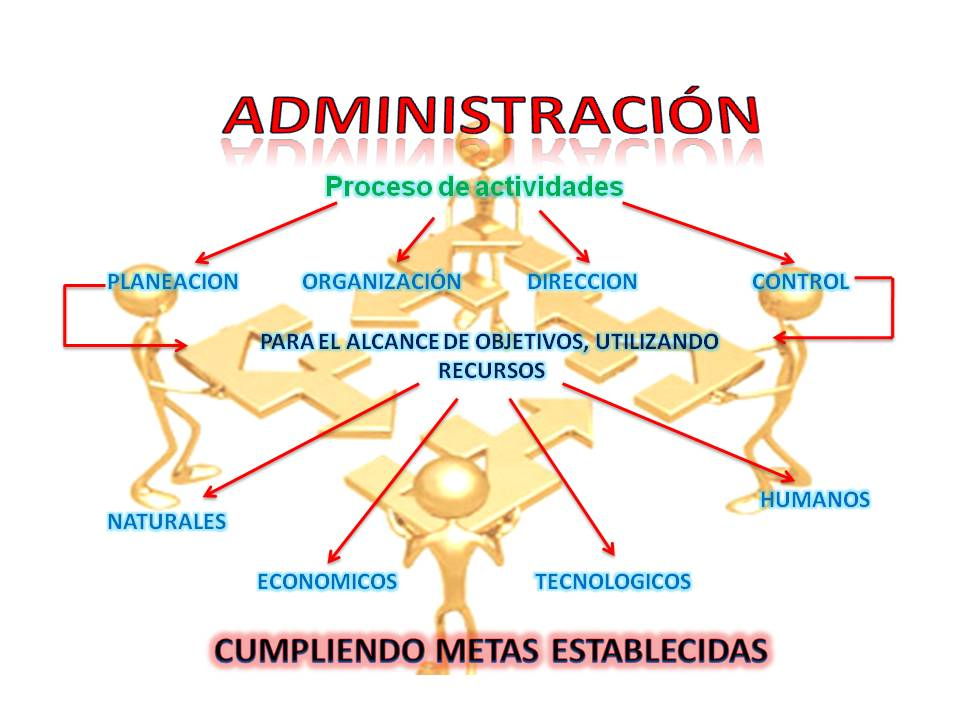 Fundamentos de administracion concepto de administracion for Nociones basicas de oficina concepto
