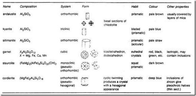 Ciri-ciri fisik mineral-mineral penyusun batuan metamorf (Gillen, 1982)