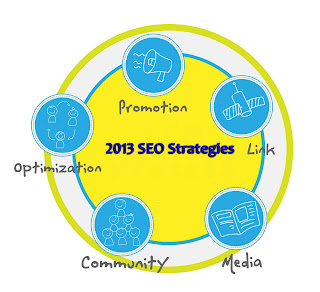 new-seo-strategies-2013