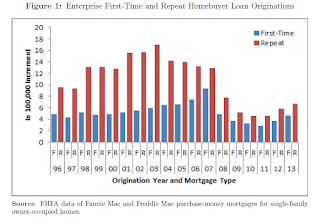 "FHFA Paper: ""The Marginal Effect of First-Time Homebuyer Status on Mortgage Default and Prepayment"""