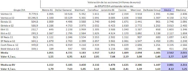 Valorac+DIA+x+ratios+02112012.png