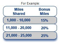Earn Up To 25% Bonus Miles When Sharing American Airlines Aadvantage Miles