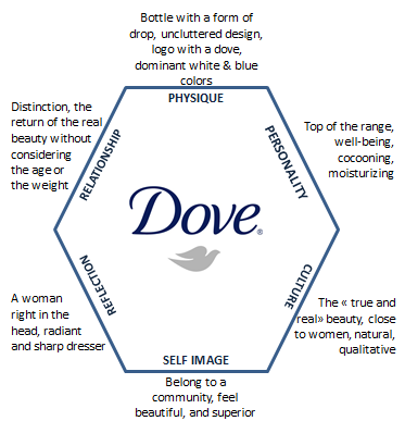communication strategy for dove by unilever Universal charm – unilever brand profile  which are used to deploy the marketing communication strategies that are, for the most part, developed overseas .