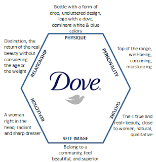 dove s marketing strategy New research on marketing from harvard business school faculty on issues including advertising, crisis communications, social media, digital marketing techniques and strategy.
