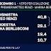 Sondaggio Emg per TgLa7 - Alfano batte Marina, ma non c'è speranza contro Renzi