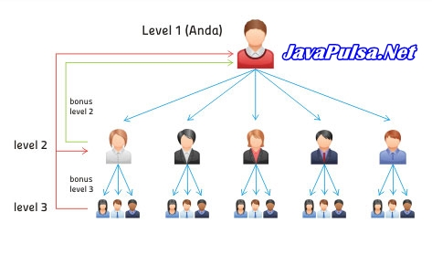 Fitur Autoreg Java Pulsa Online Termurah Terpercaya 2015