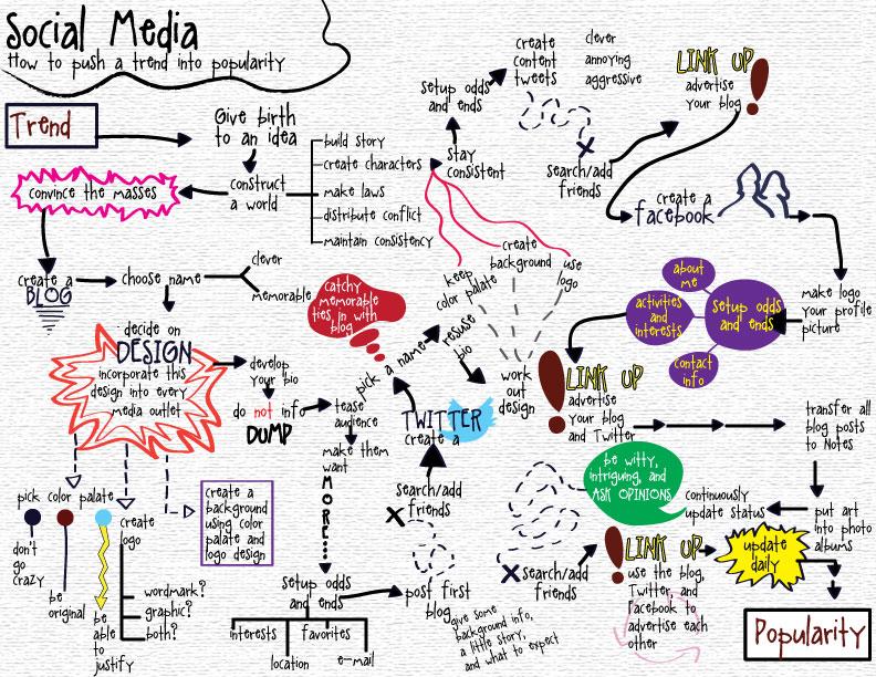 social spaz social media flow chart