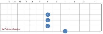 gambar letak bentuk kunci gitar c# chord Db
