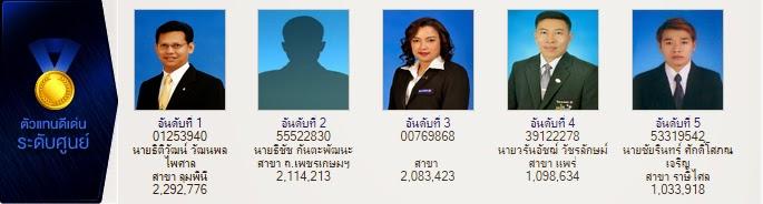 ตัวแทนไทยประกันชีวิต