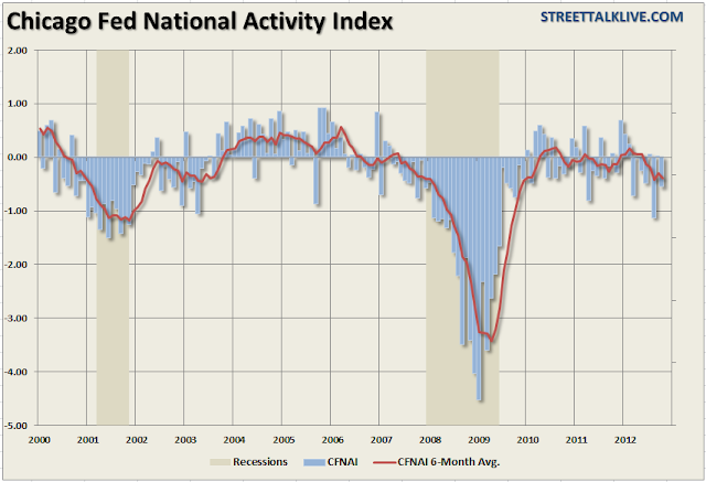 Manufacturing ISM Latest Indicator Forecasting Recession - Chicago Fed National Activity Index
