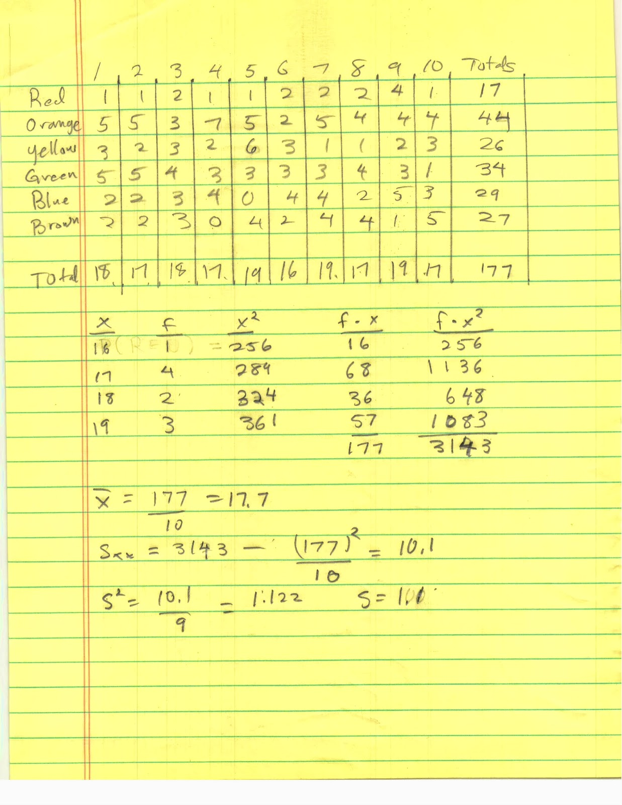 17 Times Table Notice that in his table only