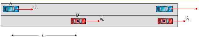 Doppler. Μεταβολή συχνότητας και μήκους κύματος.