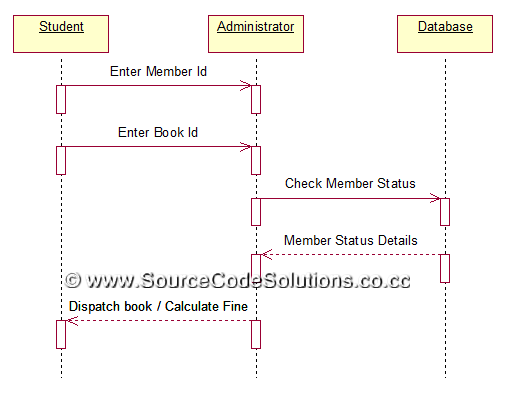 sequence diagrams for book bank management system   cs   case    sequence diagrams for book bank management system   cs   case tools lab