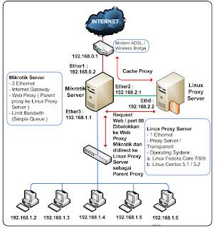 http://4.bp.blogspot.com/-KJWxC0OR-u0/TncgwV8gIeI/AAAAAAAAAHo/ELmF_4xzF1o/s1600/skema1mikrotik1linux.jpg