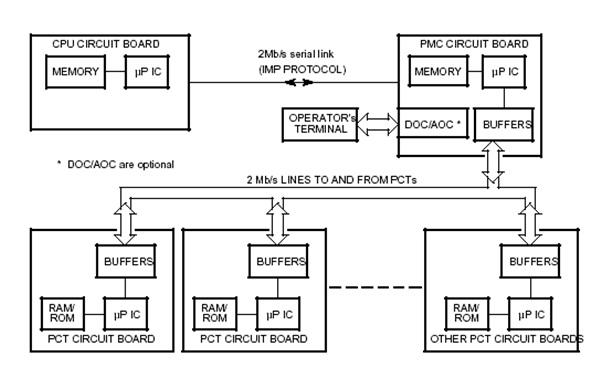 Prinsip dasar pabx sopho is 3010is 3030 my sweet home gambar 44 modul sirkit cpu utama yang mengizinkan pmc mengontrol modul circuit pct ccuart Images