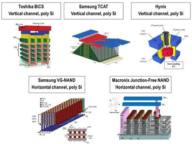 3d nand flash memory market to A look at the types of nand flash storage, along with the price,  to hit the flash  storage market is 3d nand or vertical nand (v-nand) as the.