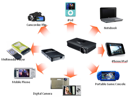 H and b digital photography blog review new optoma for Pico pro mini projector review