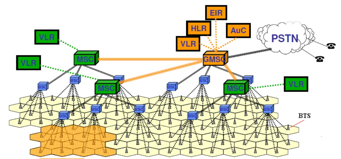 Wireless communications for Architecture gsm