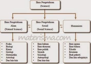 Sosiologi Sebagai Ilmu
