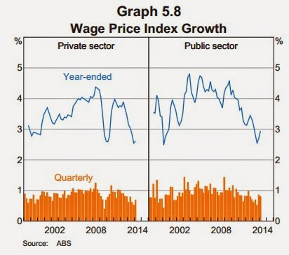 Wages growth