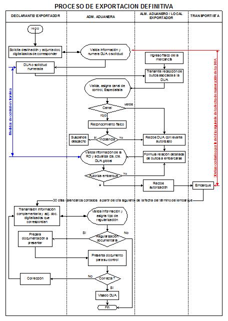 Diagrama de flujo de rgimen de exportacin definitiva comercio diagrama de flujo de rgimen de exportacin definitiva ccuart Gallery