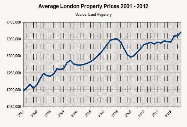倫敦房地產平均價格