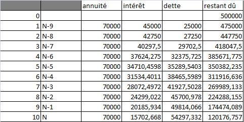 Normes ifrs dans les pays en d veloppement - Excel tableau d amortissement ...