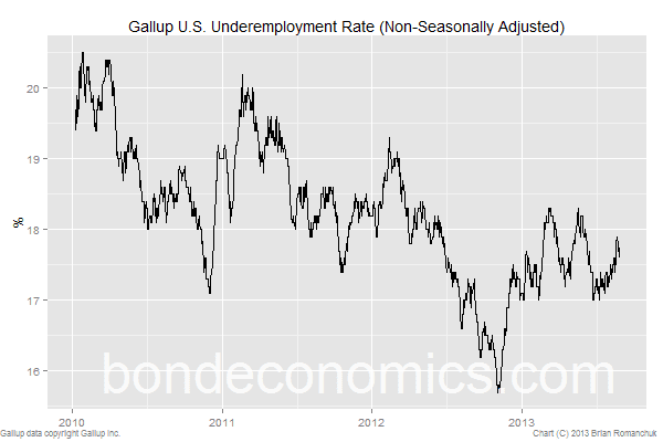 Gallup underemployment rate