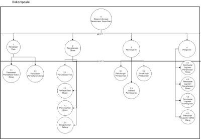 Dekomposisi context diagram setelah pembuatan cotext diagram maka context diagram tersebut kita dekomposisi menjadi proses yang lebih kecil dan spesifik tujuan dari dekomposisi adalah ccuart Image collections